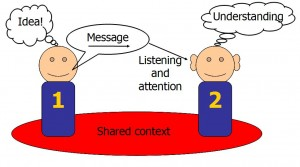 The communication chain