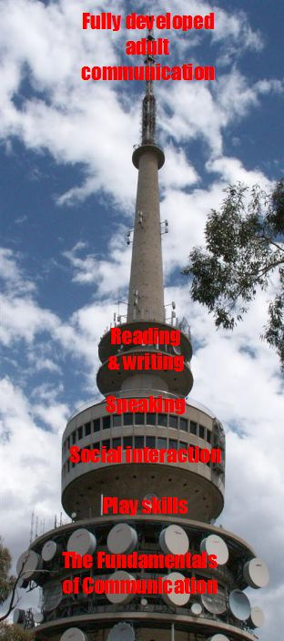 Communication development represented as a tower.