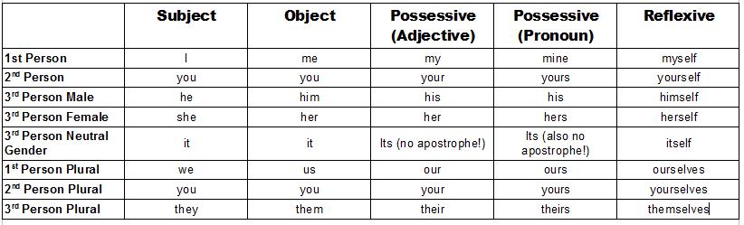 A list of English pronouns